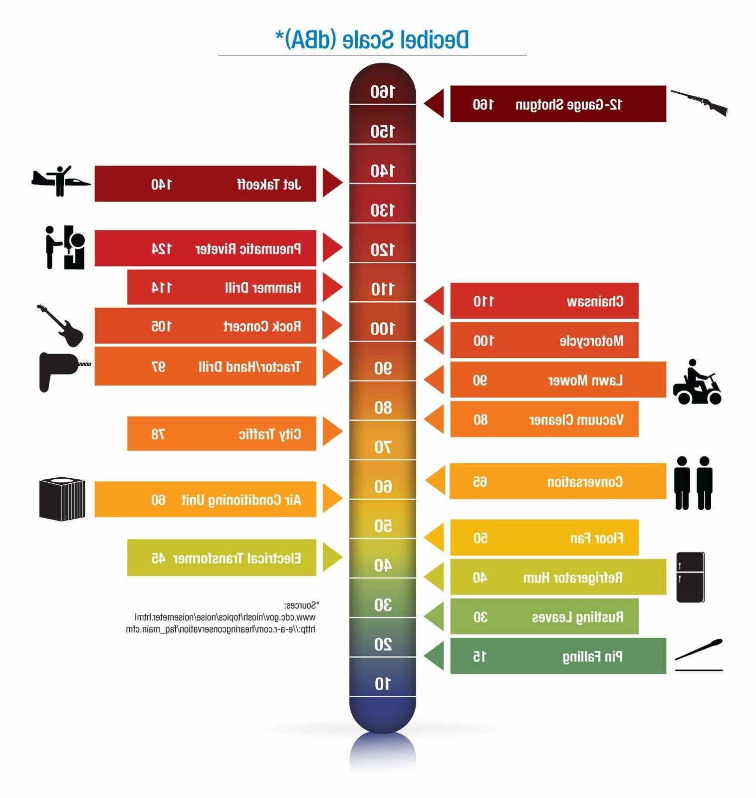 Honeywell Laser Lite Earplugs Reduction 32dB